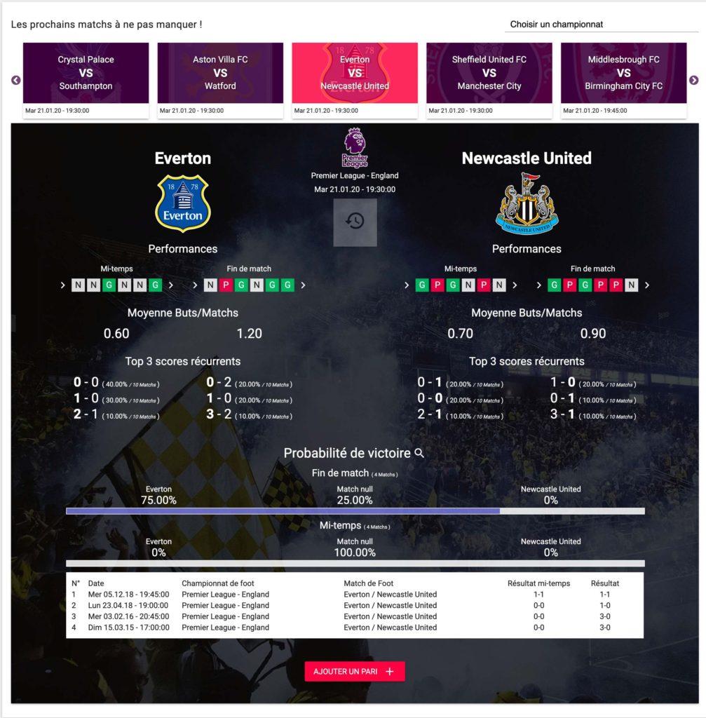 Everton VS Newcastle Pronostiques Football
